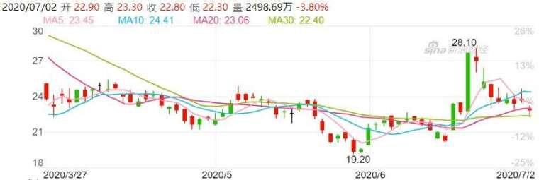 資料來源:新浪財經,中興通訊股價日線走勢