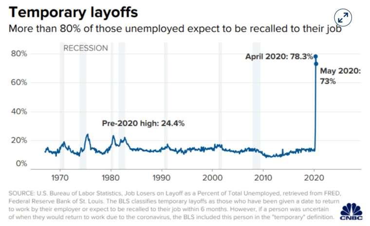 根據CNBC報導,4月美國有78%的人認為本身的失業屬於暫時性,然而,這項比例在5月下滑至73% (圖:CNBC)