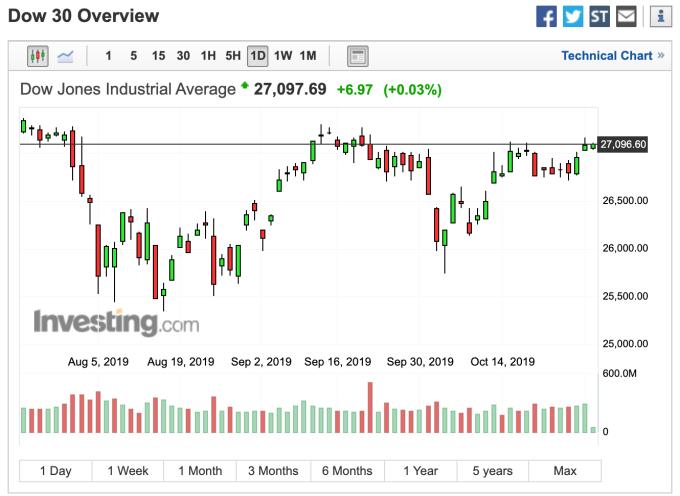 美股道瓊走勢 (圖:Investing.com)
