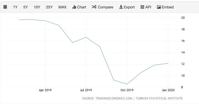 土耳其通膨率走勢 (圖:TradingEconomics)