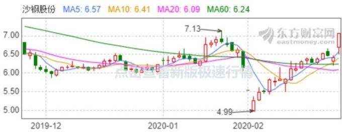 資料來源:東方財富網,沙鋼股價日線走勢