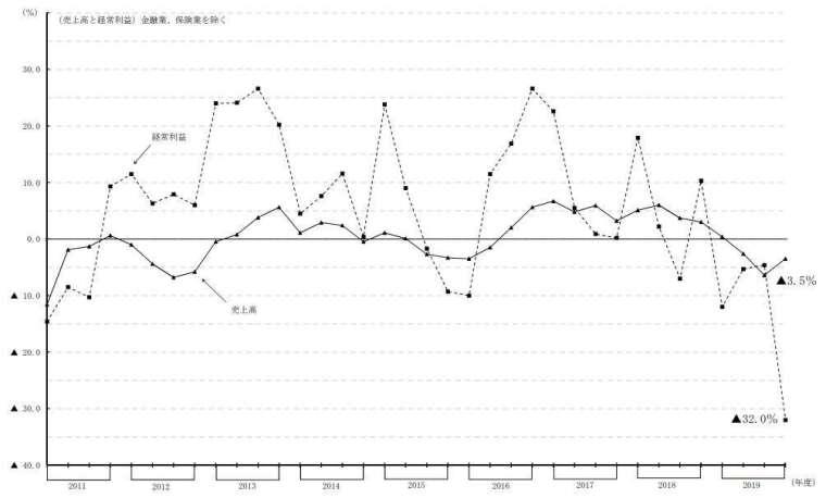 日本全產業營收與經常利益走勢圖(不含金融、保險業) (圖片來源:日本財務省)