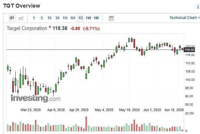 Target股價日k線圖