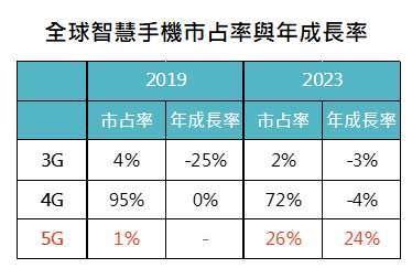 資料來源: IDC Worldwide Quarterly Mobile Phone Tracker,「鉅亨買基金」整理,資料截止2019/2/22,表中數據為預估值。