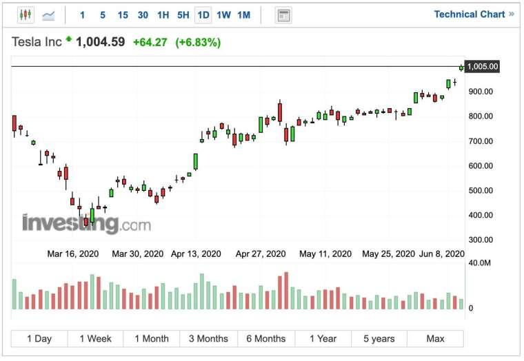 特斯拉股價日K線圖 (圖:Investing.com)