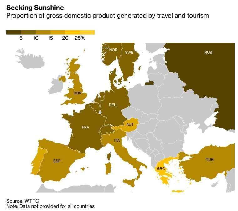 與多數歐洲國家相比,西班牙對旅遊業的依賴程度相對較高 (圖:Bloomberg)