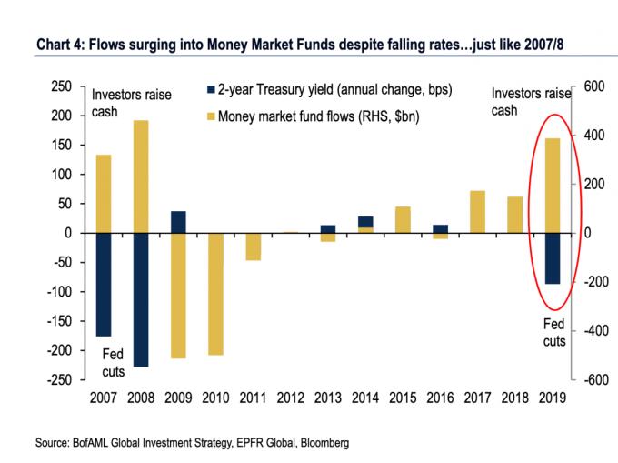 藍:2 年期美債殖利率 黃:貨幣市場基金流入/流出量 圖片:美銀美林