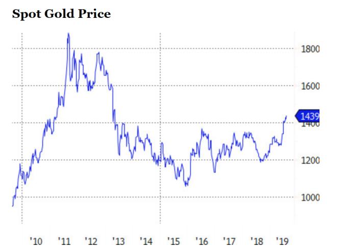 黃金價格走勢(圖片:ETF.com)