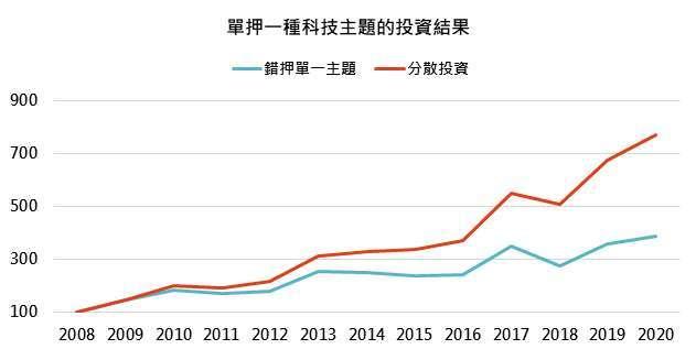 資料來源:Bloomberg,「鉅亨買基金」整理,績效以美元計算,資料截至2020/7/27。此資料僅為歷史數據模擬回測,不為未來投資獲利之保證,在不同指數走勢、比重與期間下,可能得到不同數據結果。