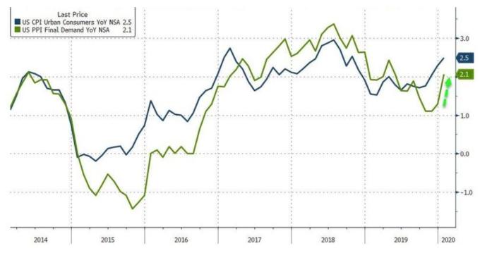 藍線:美國CPI年增率;綠線:美國PPI年增率 (圖:Zerohedge)