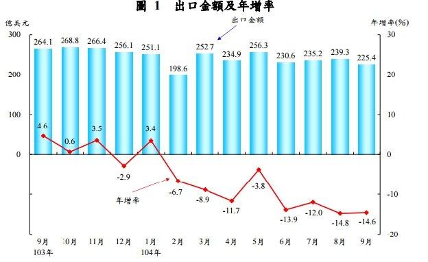 財政部7日公布9月份出口,9月出口總值225.4億美元,年減14.6%,創下連8黑,第3季出口共衰退13.8%。(葉瑜娟攝)