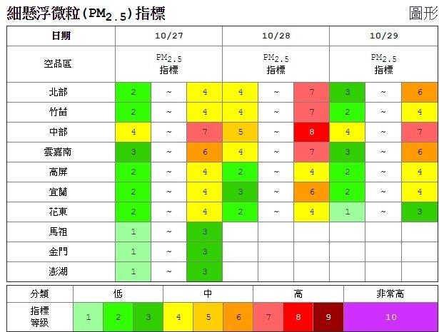 順著東北季風而來的大陸霧霾,27日開始對台灣造成影響。(取自:空氣品質監測網)