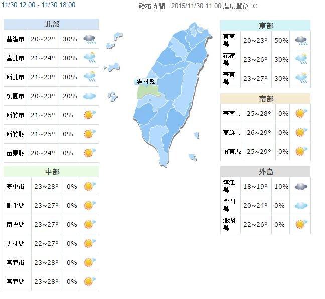 全台各地氣溫及降雨機率(取自中央氣象局)