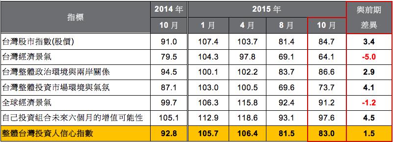 資料來源:摩根資產管理,資料日期:2014/10-2015/10。差異係指2015年10月與8月差異。