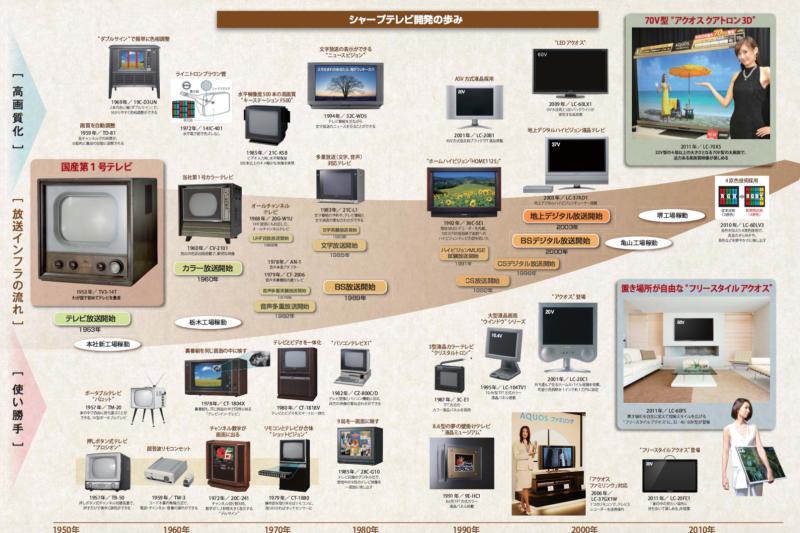 夏普的電視發展史。