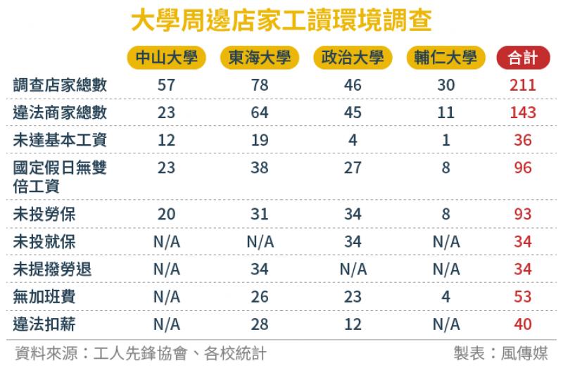 2016-12-19-SMG0034-E01-大學周邊店家工讀環境調查-風傳媒制表