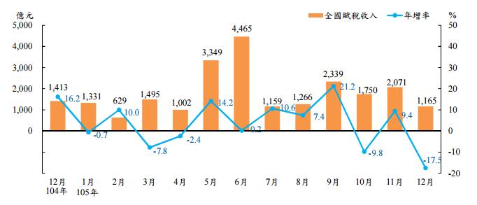 105年全國賦稅收入及年增率(擷取自財政部)
